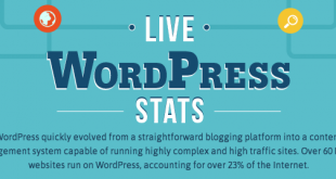 impressive statistics about WordPress