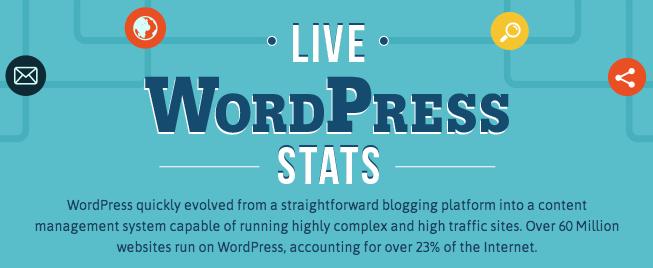 impressive statistics about WordPress