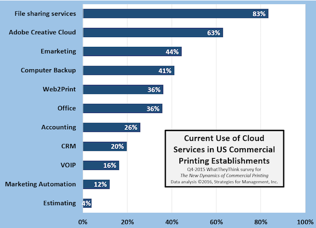 Current usage of cloud.png