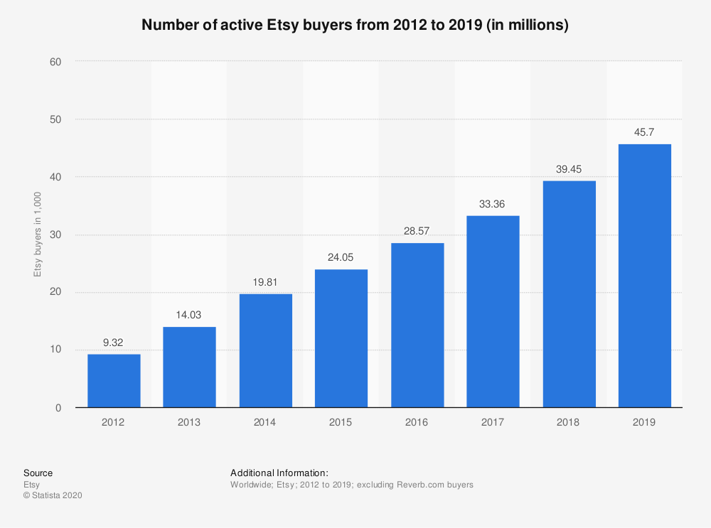 Statistic: Number of active Etsy buyers from 2012 to 2019 (in millions) | Statista