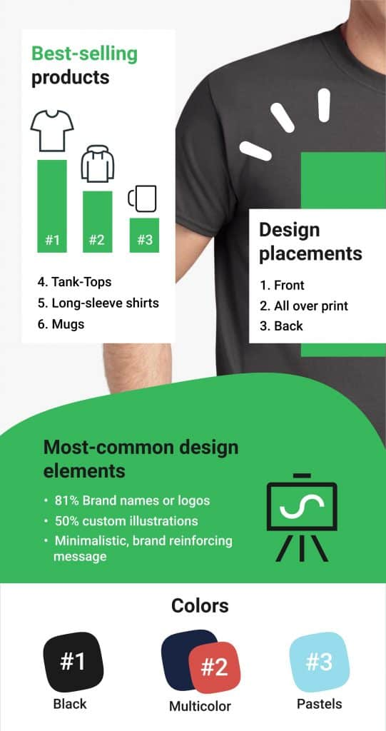 infographic best selling shopifu merchandise trends