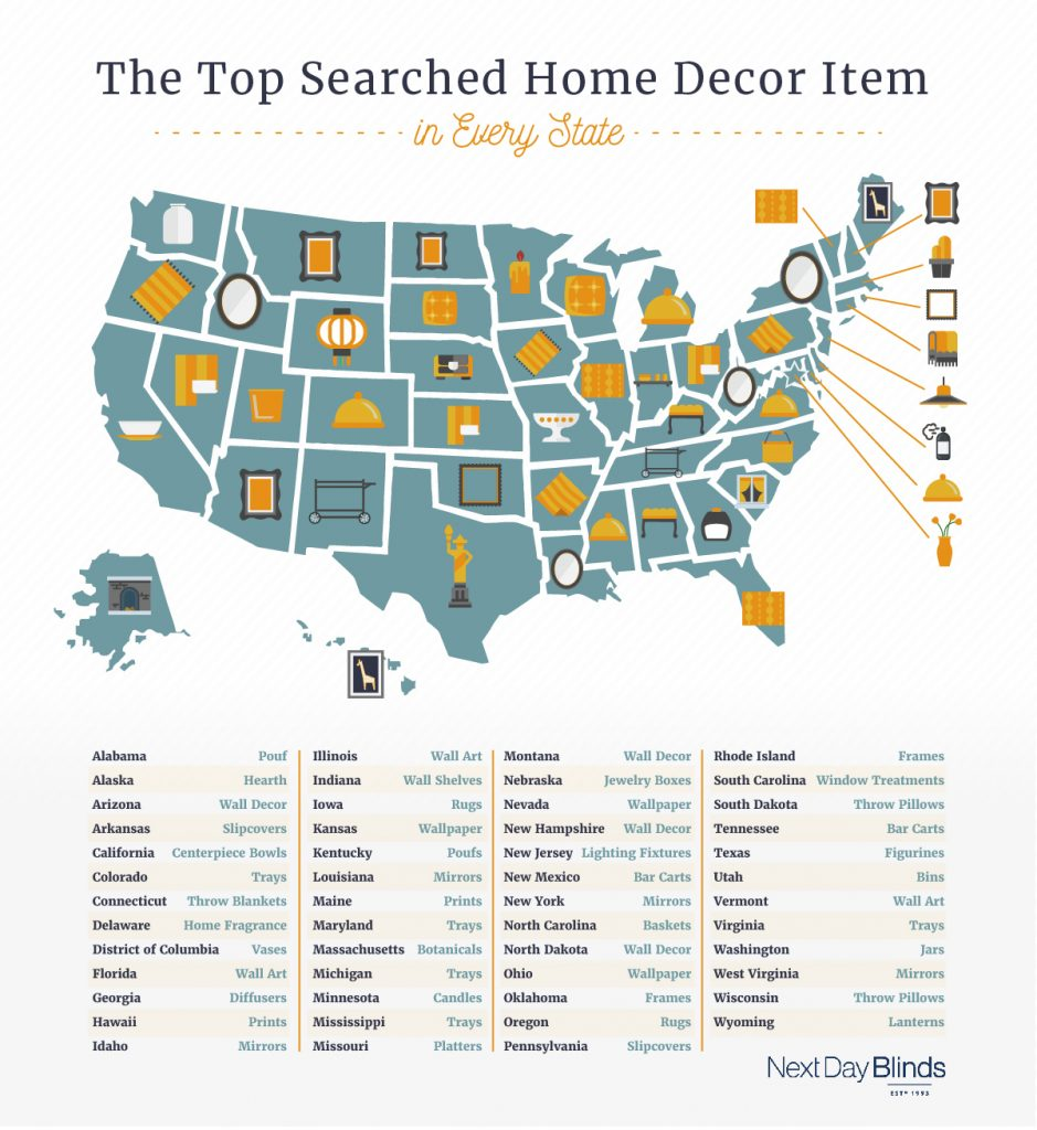 top searched home decor items in usa